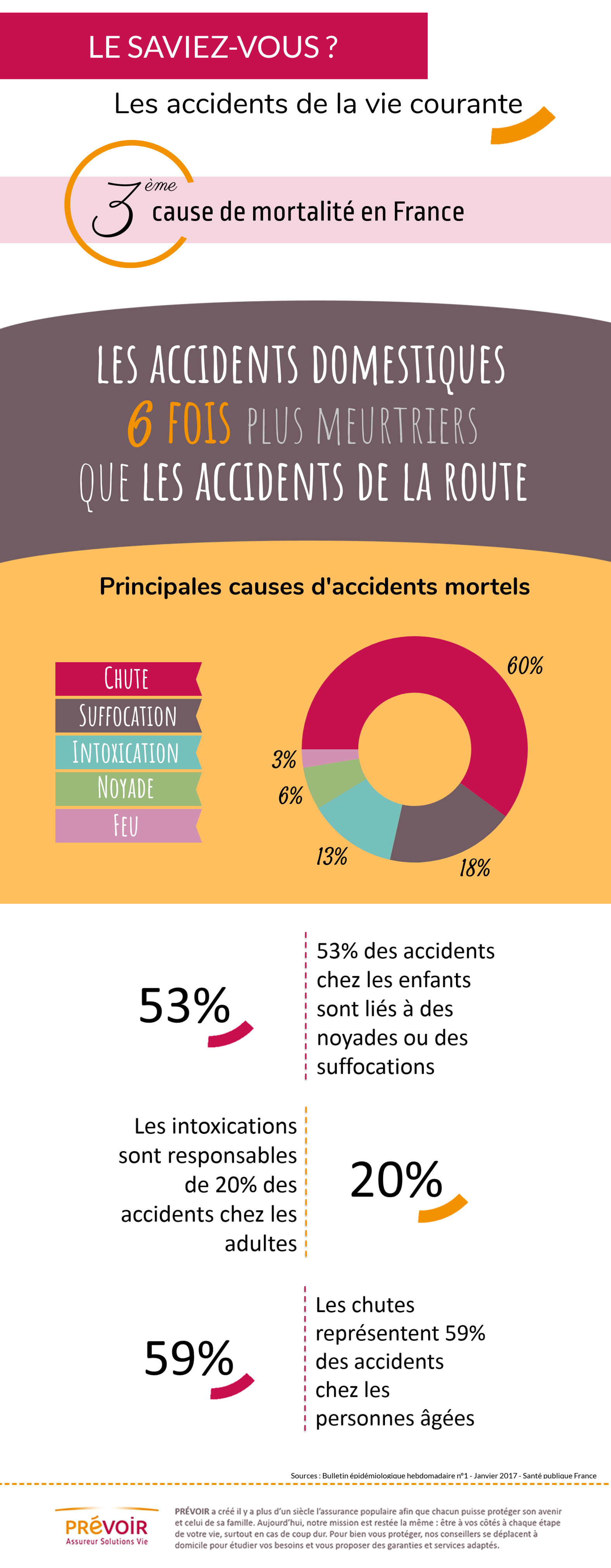 infographies accidents domestiques